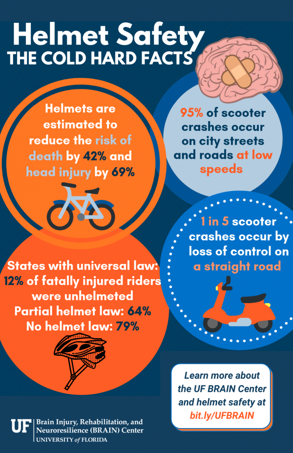 Learn more about helmet safety