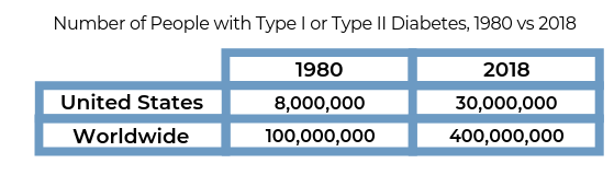 Number of People with Type I or Type II Diabetes, 1980 vs 2018; 1980: US 8 Million World 100 Million 2018: US 30 Million World 400 Million