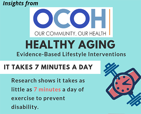 nsights from: OCOH - Our Community, Our Health; Healthy Aging: Lifestyle-based Interventions; IT TAKES 7 MINUTES A DAY: Research shows it takes as little as 7 minutes a day of exercise to prevent disability.